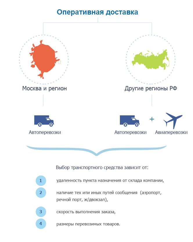Транспортная компания точка доставки москва прогноз ставок дота 2 вк